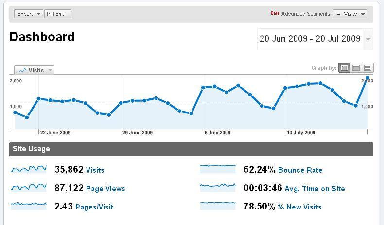 Google Analytics - Blog Traffic Analysis