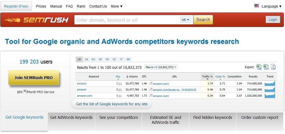 SEMRush - SEO SEM Keyword Research and Analysis Tool